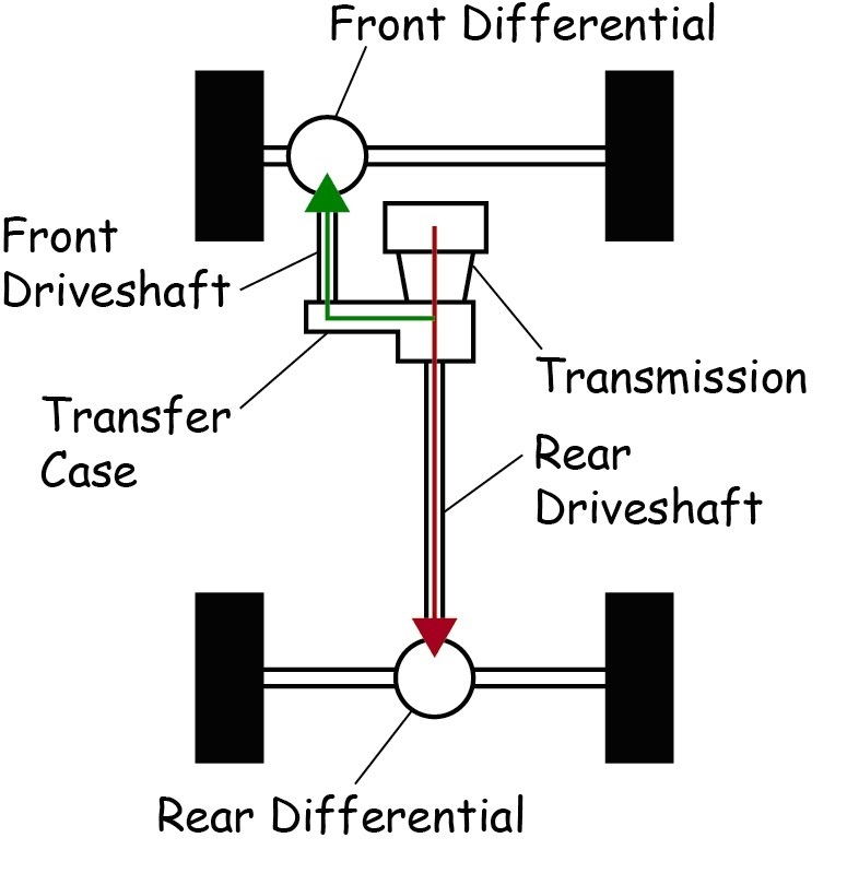 How Transfer Cases Release Power Of 4